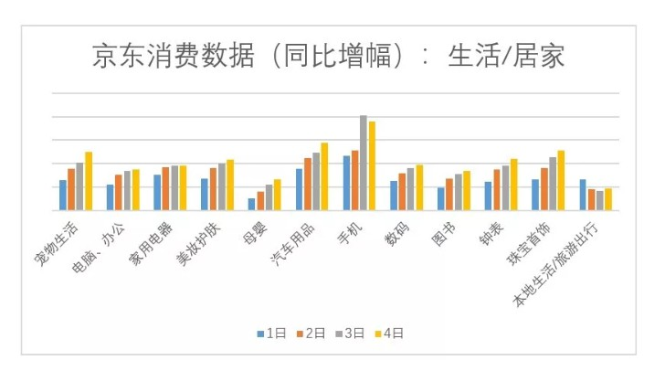 京东:1-4日全国平均消费同比增长1.7倍以上_零售_电商报