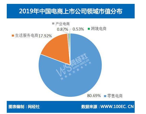2019年国内电商上市公司总市值达6.45万亿_零售_电商报