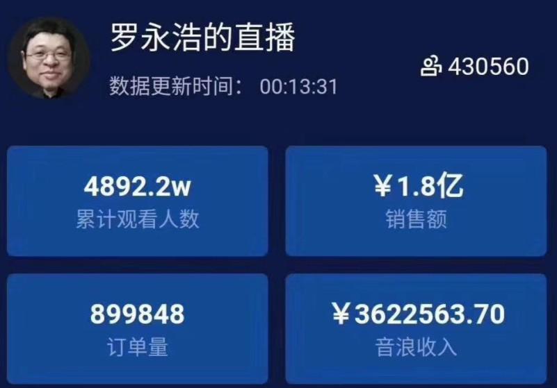 罗永浩直播卖货首秀交易额超1.8亿