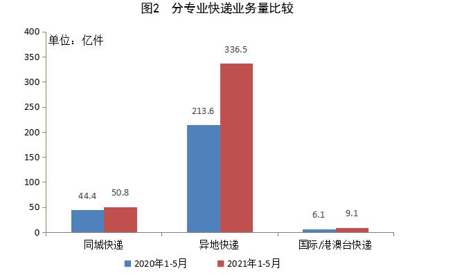 前5月快递业务量完成396.5亿件,同比增长50.1%