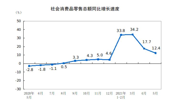 国家统计局:1-5月全国网上零售额48239亿元,同比增长24.7%