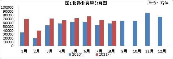江苏省前8月快递业务量达53亿件 同比增长30.9%
