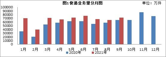江苏省前9月快递业务量达60.2亿件 同比增长28%